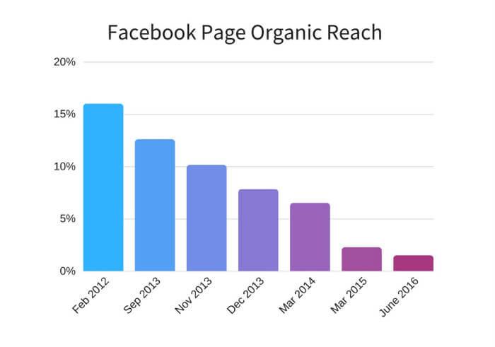 acesso orgânico facebook