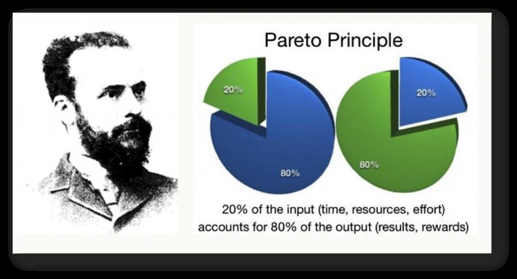 Princípio de Pareto